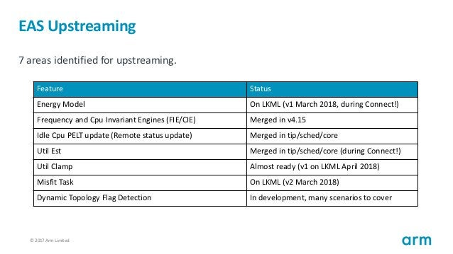 © 2017 Arm Limited28 EAS Upstreaming 7 areas identified for upstreaming. Feature Status Energy Model On LKML (v1 March 201...