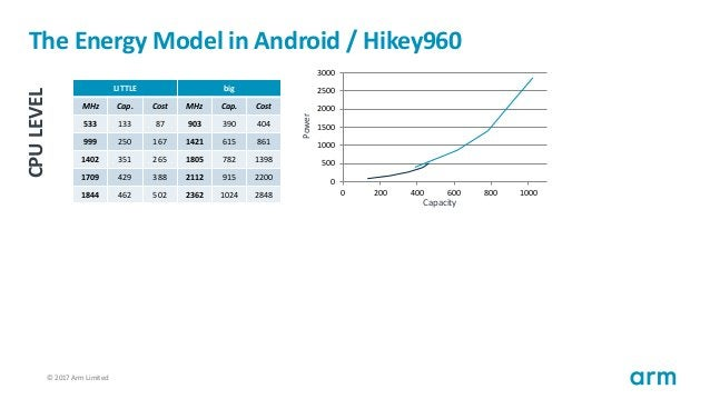 © 2017 Arm Limited36 The Energy Model in Android / Hikey960 LITTLE big MHz Cap. Cost MHz Cap. Cost 533 133 87 903 390 404 ...
