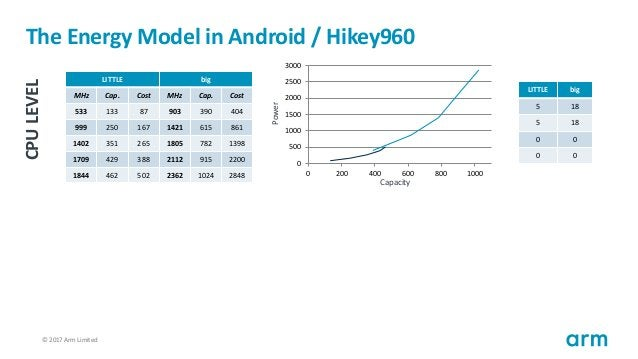 © 2017 Arm Limited37 The Energy Model in Android / Hikey960 LITTLE big MHz Cap. Cost MHz Cap. Cost 533 133 87 903 390 404 ...