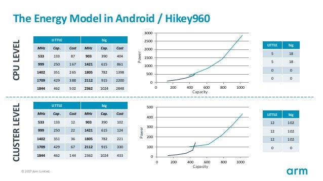 © 2017 Arm Limited38 The Energy Model in Android / Hikey960 LITTLE big MHz Cap. Cost MHz Cap. Cost 533 133 87 903 390 404 ...