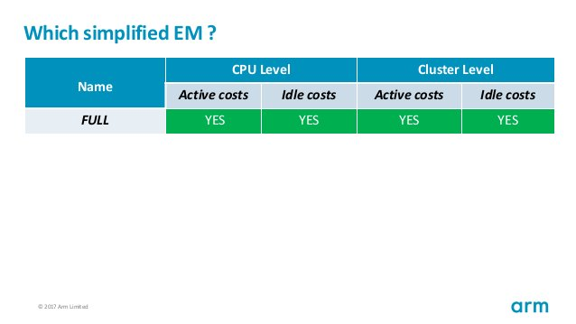 © 2017 Arm Limited57 Which simplified EM ? Name CPU Level Cluster Level Active costs Idle costs Active costs Idle costs FU...