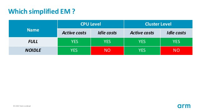 © 2017 Arm Limited58 Which simplified EM ? Name CPU Level Cluster Level Active costs Idle costs Active costs Idle costs FU...
