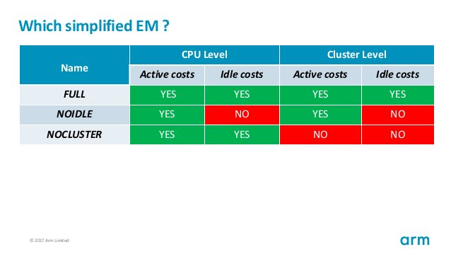 © 2017 Arm Limited59 Which simplified EM ? Name CPU Level Cluster Level Active costs Idle costs Active costs Idle costs FU...