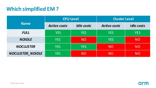 © 2017 Arm Limited60 Which simplified EM ? Name CPU Level Cluster Level Active costs Idle costs Active costs Idle costs FU...