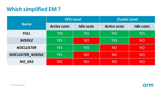 © 2017 Arm Limited61 Which simplified EM ? Name CPU Level Cluster Level Active costs Idle costs Active costs Idle costs FU...
