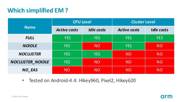 © 2017 Arm Limited62 Which simplified EM ? Name CPU Level Cluster Level Active costs Idle costs Active costs Idle costs FU...