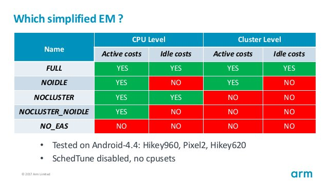 © 2017 Arm Limited63 Which simplified EM ? Name CPU Level Cluster Level Active costs Idle costs Active costs Idle costs FU...