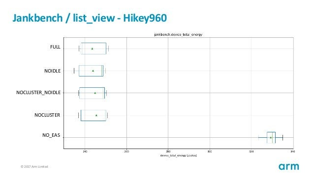 © 2017 Arm Limited66 Jankbench / list_view - Hikey960 FULL NOIDLE NOCLUSTER_NOIDLE NOCLUSTER NO_EAS