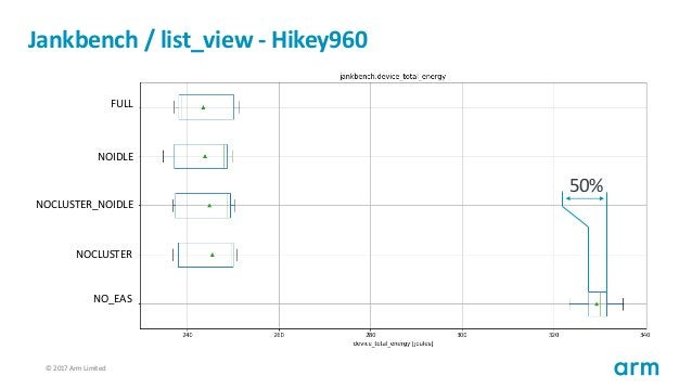 © 2017 Arm Limited67 Jankbench / list_view - Hikey960 FULL NOIDLE NOCLUSTER_NOIDLE NOCLUSTER NO_EAS 50%