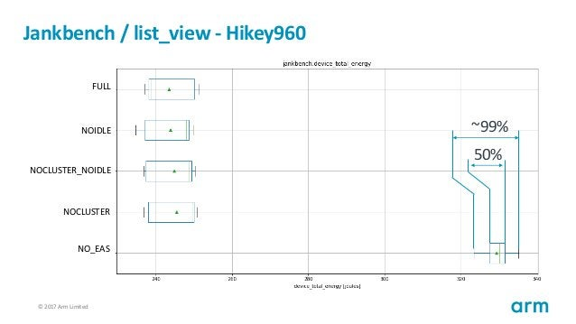© 2017 Arm Limited68 Jankbench / list_view - Hikey960 FULL NOIDLE NOCLUSTER_NOIDLE NOCLUSTER NO_EAS 50% ~99%