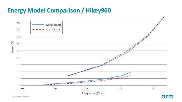 © 2017 Arm Limited88 Energy Model Comparison / Hikey960 1 11 21 31 41 51 61 71 81 91 200 700 1200 1700 2200 Measured 𝐶 ∗ 𝑉...