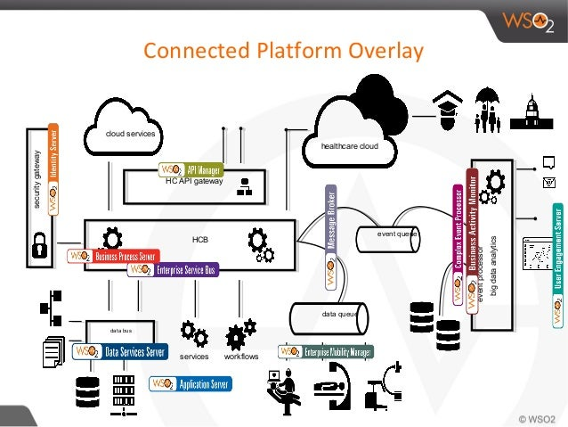 Connected architecture fabric creating a connected world services services workflows 45 ccuart Images