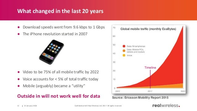What changed in the last 20 years ● Download speeds went from 9.6 kbps to 1 Gbps ● The iPhone revolution started in 2007 ●...