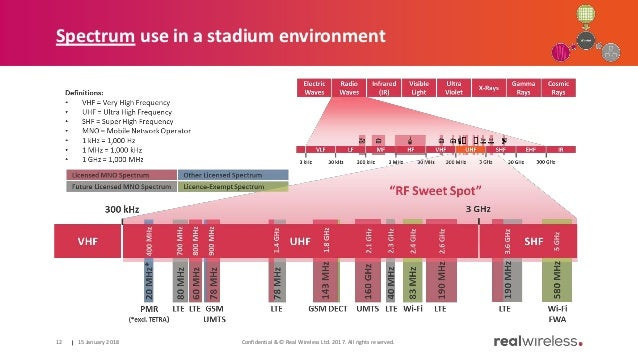 Spectrum use in a stadium environment 15 January 2018 Confidential & © Real Wireless Ltd. 2017. All rights reserved.12