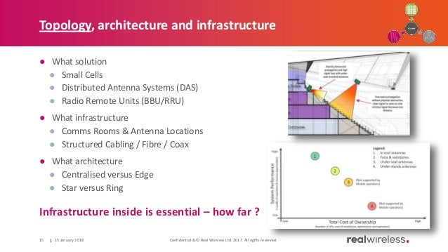 Topology, architecture and infrastructure ● What solution ● Small Cells ● Distributed Antenna Systems (DAS) ● Radio Remote...