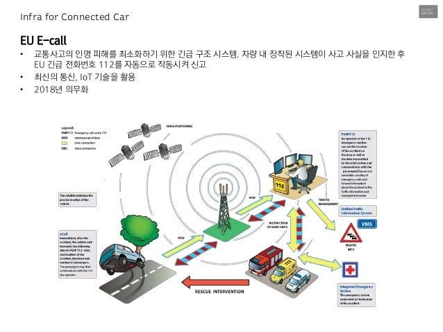 Connected car 중심의 2016 UX 트렌드  Slide 3