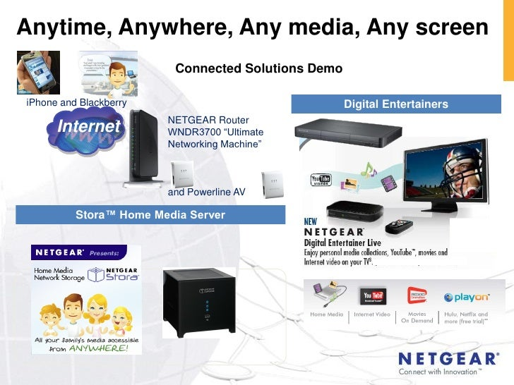 Anytime, Anywhere, Any media, Any screen                          Connected Solutions Demo  iPhone and Blackberry         ...