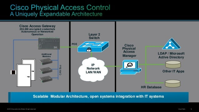 ciscosecurity survelliance rnleri 16 638?cb=1403067478 cisco security & survelliance �r�nleri cisco physical access gateway wiring diagram at nearapp.co