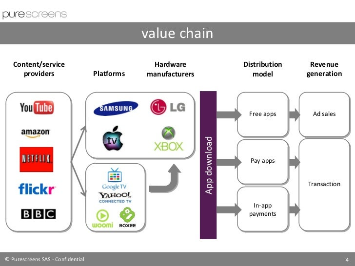 skype value chain Fsrus – a critical link in the lng value chain as the volume of lng produced  and consumed continues to expand at a rapid pace, floating and regasification.