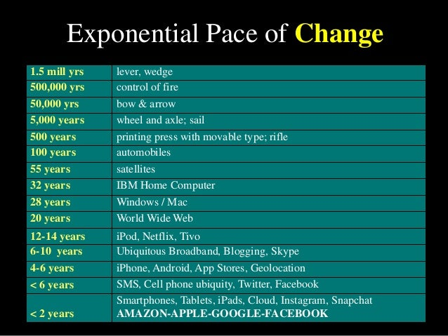 Exponential Pace of Change 1.5 mill yrs lever, wedge 500,000 yrs control of fire 50,000 yrs bow & arrow 5,000 years wheel ...