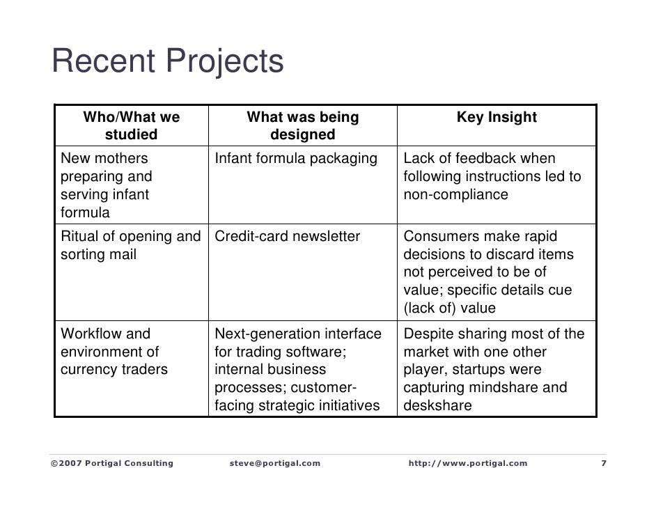 Recent Projects       Who/What we                What was being                     Key Insight         studied           ...