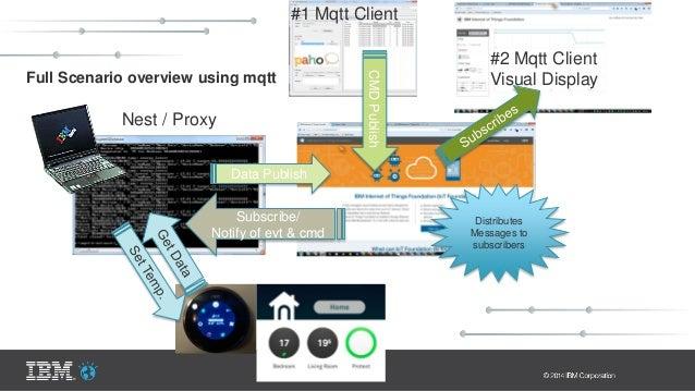 Full Scenario overview using mqtt Data Publish Subscribe/ Notify of evt & cmd CMDPublish Nest / Proxy #1 Mqtt Client #2 Mq...