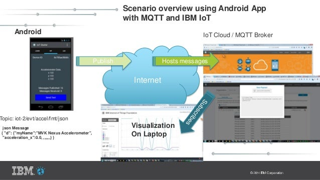 Connecting NEST via MQTT to Internet of Things