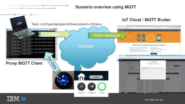 Internet Scenario overview using MQTT Publish Hosts messages Proxy MQTT Client IoT Cloud / MQTT Broker Topic: iot-2/type/l...