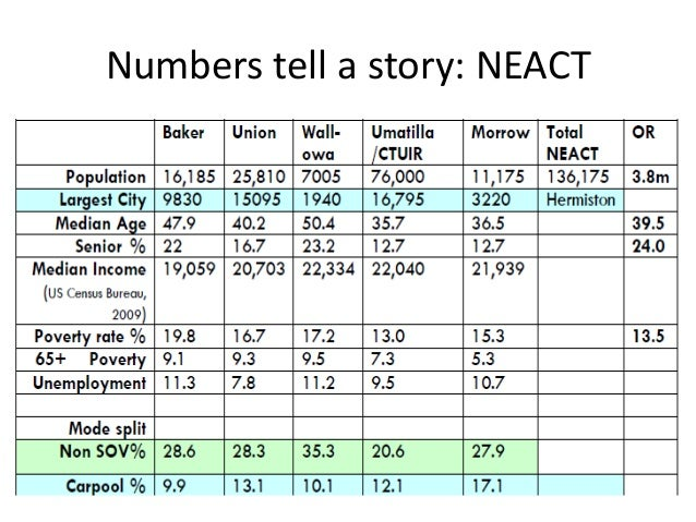 Numbers tell a story: NEACT