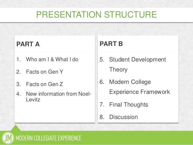 PART A1. Who am I & What I do2. Facts on Gen Y3. Facts on Gen Z4. New information from Noel-LevitzPART B5. Student Develop...