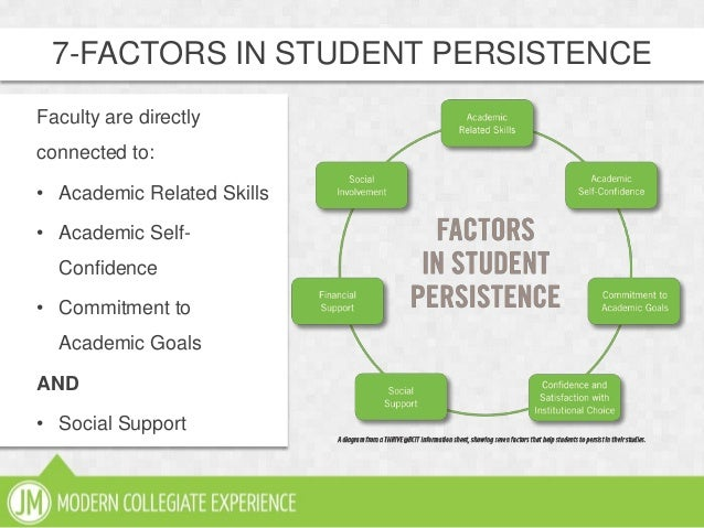 7-FACTORS IN STUDENT PERSISTENCEFaculty are directlyconnected to:• Academic Related Skills• Academic Self-Confidence• Comm...