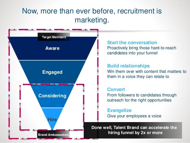 2X Followers of a company with a LinkedIn Career Page are on average 2X more likely to respond to a recruiter's InMail