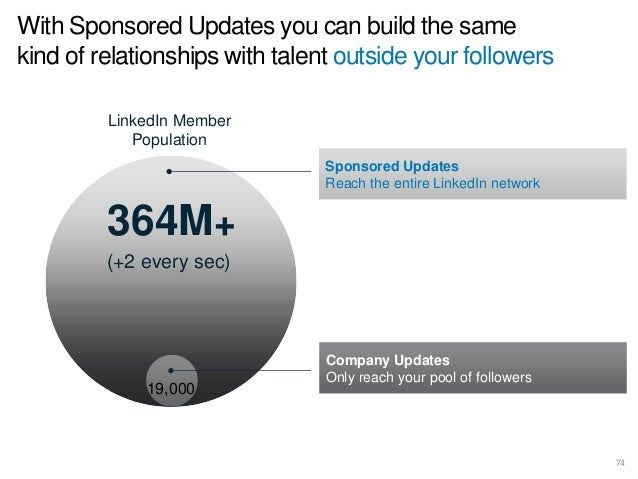 ©2014 LinkedIn Corporation. All Rights Reserved.©2014 LinkedIn Corporation. All Rights Reserved.
