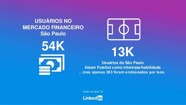 USUÁRIOS NO MERCADO FINANCEIRO São Paulo Dados de Abril '15 54K Usuários de São Paulo listam Futebol como interesse/habili...