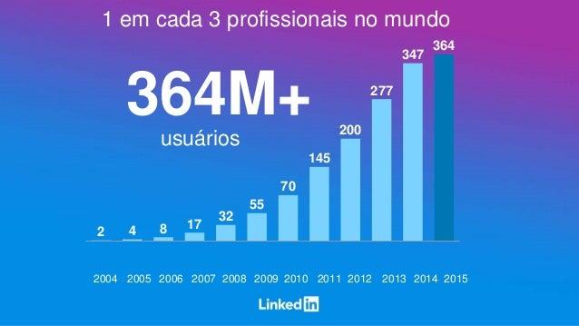 1 em cada 3 profissionais no mundo 364M+ usuários 2 4 8 17 32 55 70 145 200 277 347 364 2004 2005 2006 2007 2008 2009 2010...