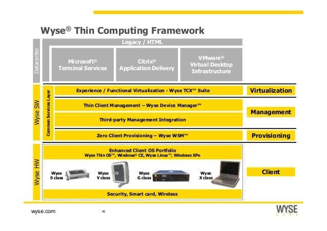 Wyse® Thin Computing Framework VirtualizationExperience / Functional Virtualization - Wyse TCX™ Suite Management Thin Clie...