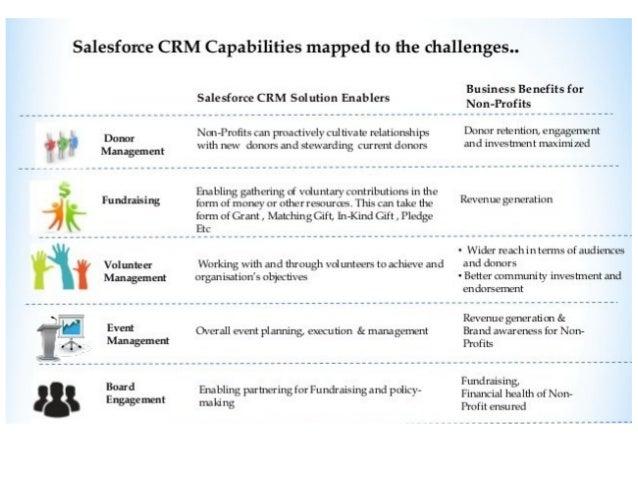 Bridge Between Salesforce For Nonprofits and CRM