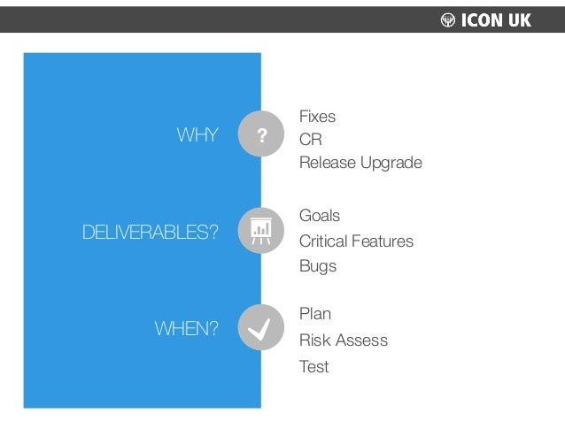 Fixes CR Release Upgrade Goals Critical Features Bugs Plan Risk Assess Test WHY DELIVERABLES? WHEN? ?