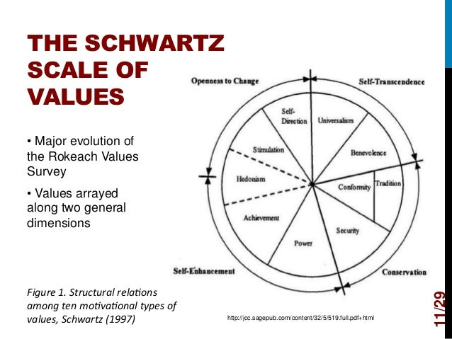 The Nature Of Human Values Rokeach Pdf