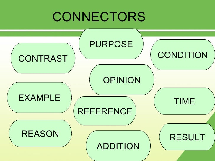 CONNECTORS CONTRAST PURPOSE EXAMPLE REASON CONDITION TIME OPINION REFERENCE RESULT ADDITION