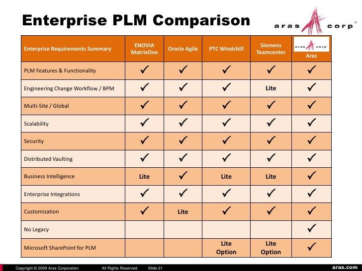 Open Source PLM