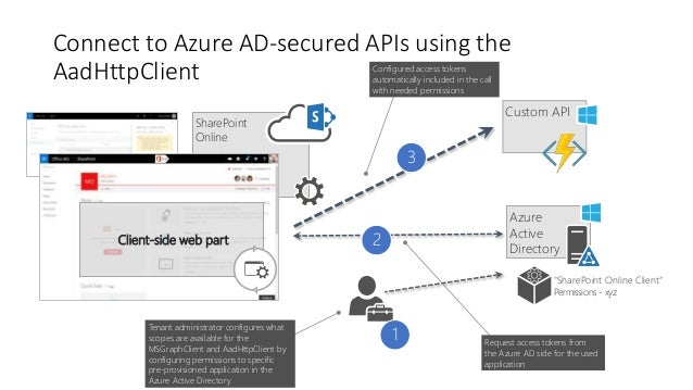 Connect SharePoint Framework solutions to APIs secured with
