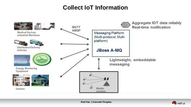 Collect IoT Information Red Hat | Kenneth Peeples