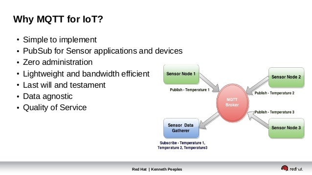 Red Hat | Kenneth Peeples Why MQTT for IoT? ● Simple to implement ● PubSub for Sensor applications and devices ● Zero admi...