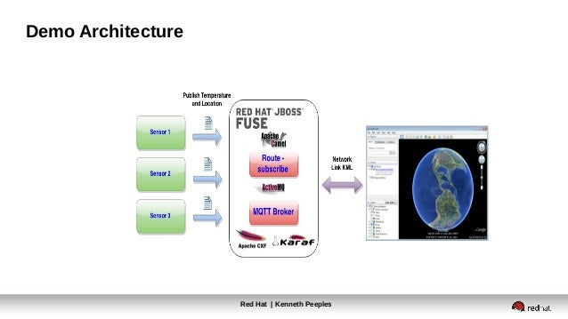 Red Hat | Kenneth Peeples Demo Architecture