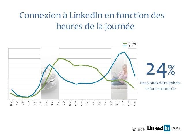 Connexion à LinkedIn en fonction des        heures de la journée                                    24%                   ...