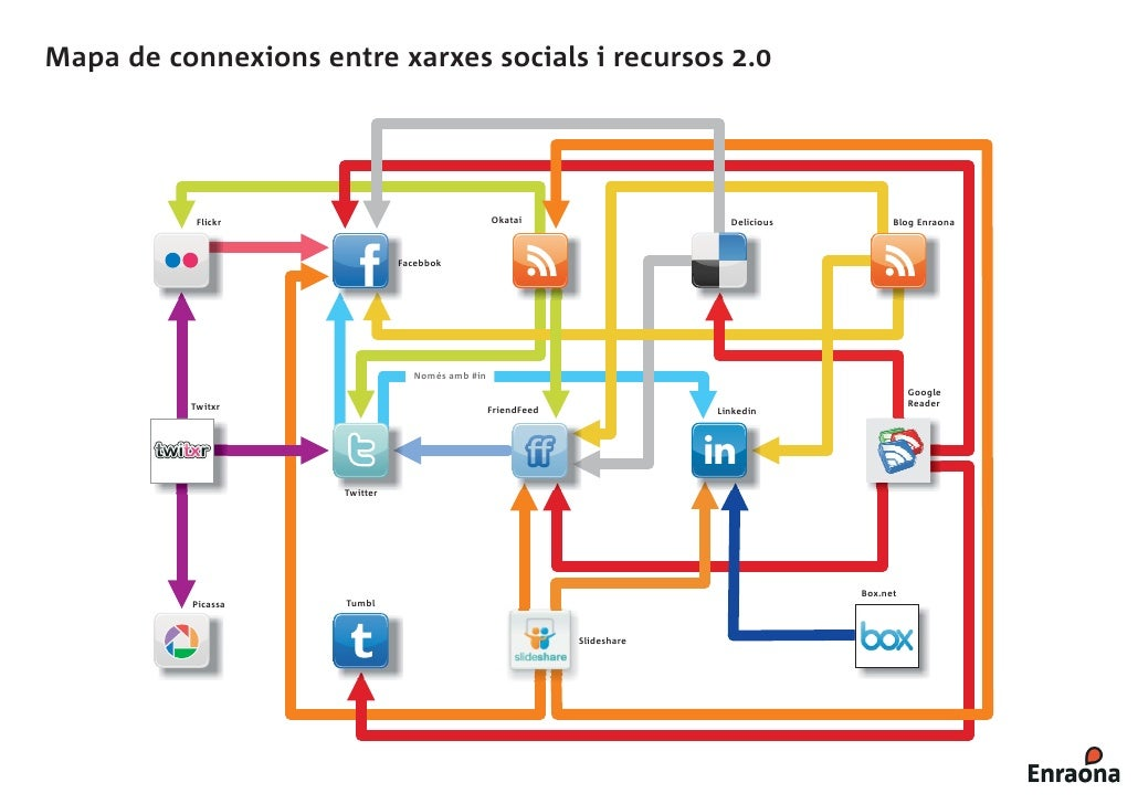 Mapa de connexions entre xarxes socials i recursos 2.0                Flickr                                 Okatai       ...