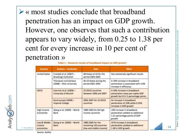 © Tous droits réservés – Analyweb Inc. 2008 « most studies conclude that broadband penetration has an impact on GDP growt...