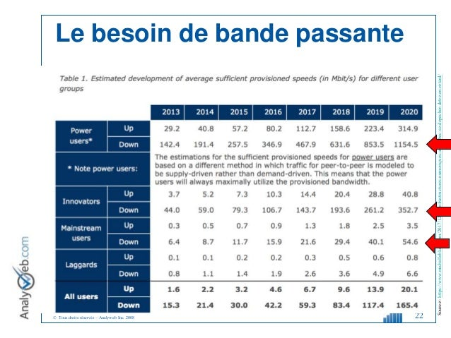 © Tous droits réservés – Analyweb Inc. 2008 22 Source:https://www.michelleblanc.com/2017/12/14/infrastructures-numeriques-...