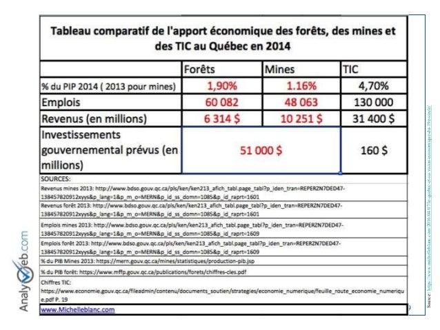 © Tous droits réservés – Analyweb Inc. 2008 9 Source:https://www.michelleblanc.com/2016/04/07/le-quebec-et-sa-vision-econo...
